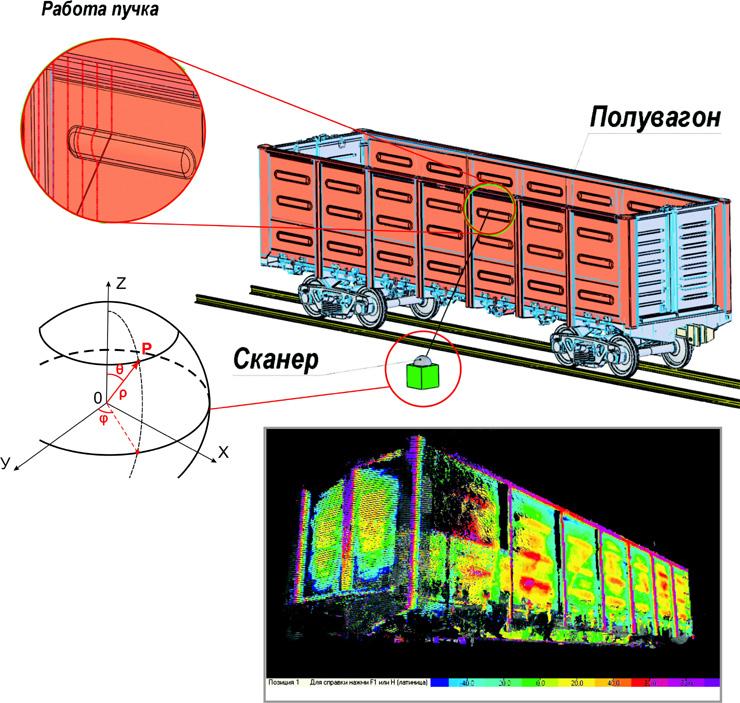 Геометрический контроль