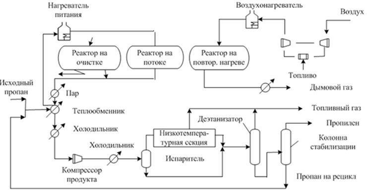 Схема установки производства