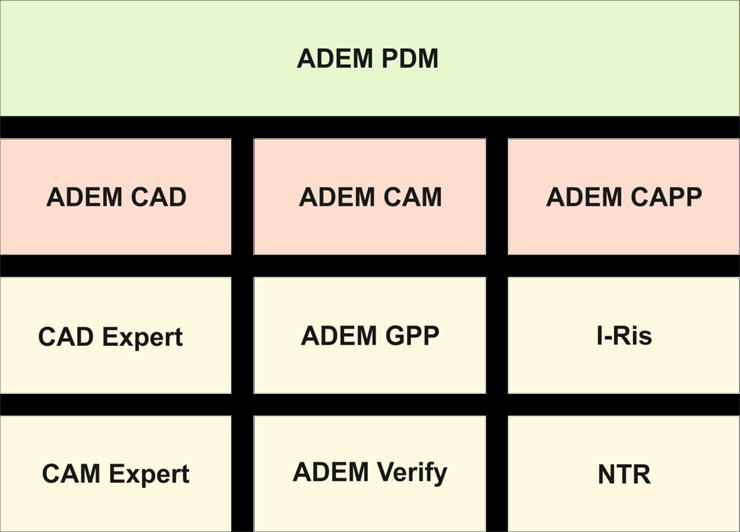 Автоматизация производства. ADEM